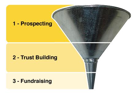 Digital Fundraising Funnel